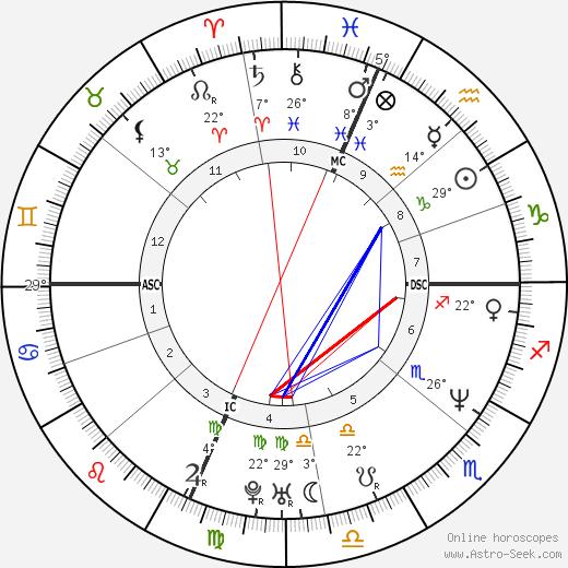 Melissa Rivers birth chart, biography, wikipedia 2019, 2020
