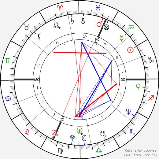 Melissa Rivers astro natal birth chart, Melissa Rivers horoscope, astrology