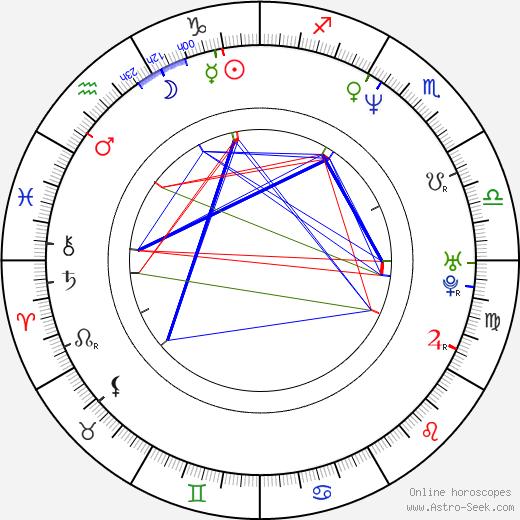 Michael Deffert birth chart, Michael Deffert astro natal horoscope, astrology