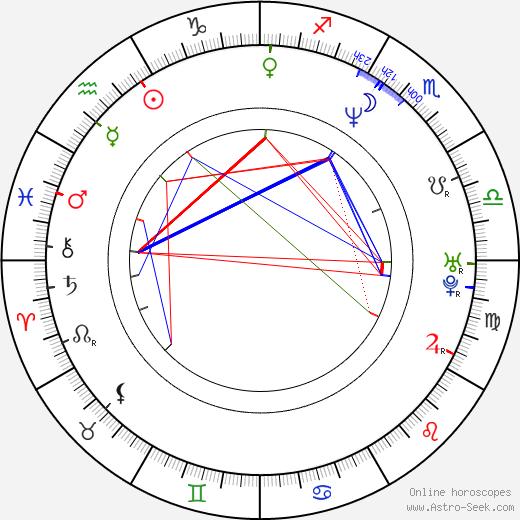 Михаэль Киске Michael Kiske день рождения гороскоп, Michael Kiske Натальная карта онлайн