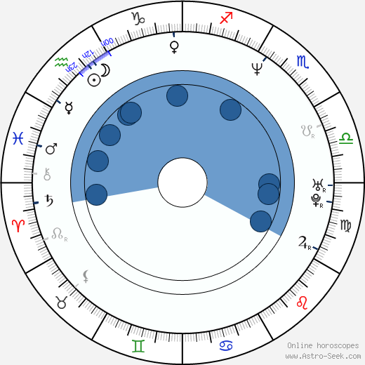 Mikael Colville-Andersen wikipedia, horoscope, astrology, instagram