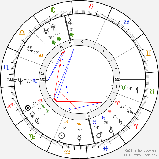Mike Patton birth chart, biography, wikipedia 2019, 2020