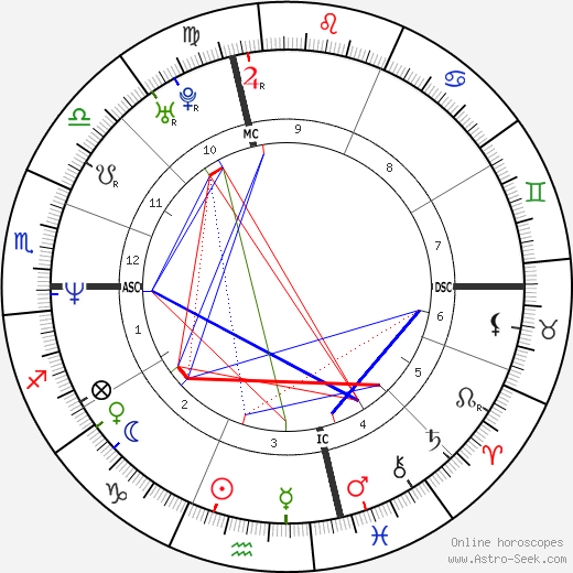 Mike Patton astro natal birth chart, Mike Patton horoscope, astrology