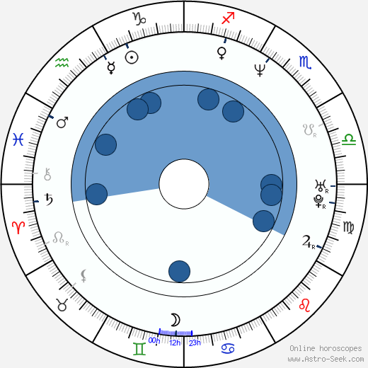 Nadia Chambers wikipedia, horoscope, astrology, instagram