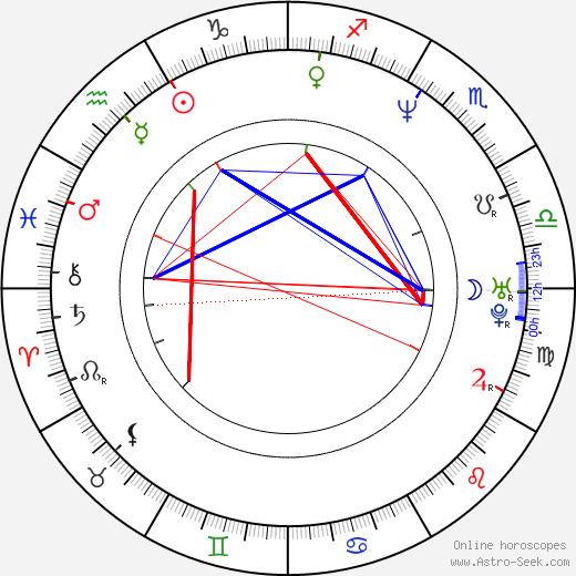Nataša Burger astro natal birth chart, Nataša Burger horoscope, astrology