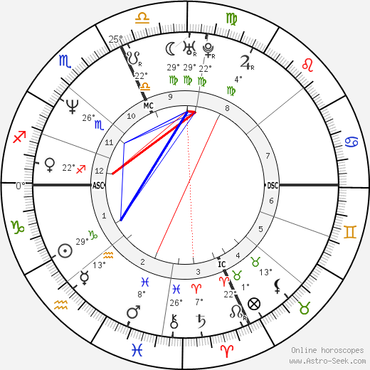 Nick Anderson birth chart, biography, wikipedia 2018, 2019