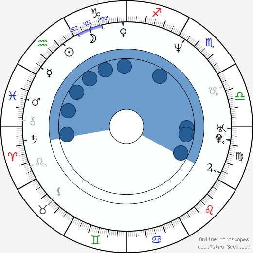 Olga Kabo wikipedia, horoscope, astrology, instagram