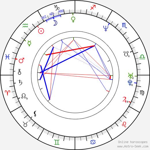 Olga Kabo tema natale, oroscopo, Olga Kabo oroscopi gratuiti, astrologia