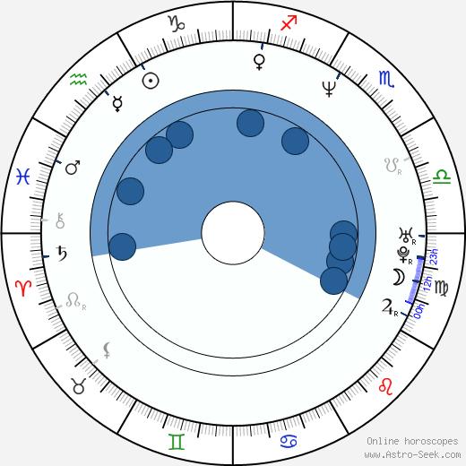 Olga Sékulic wikipedia, horoscope, astrology, instagram