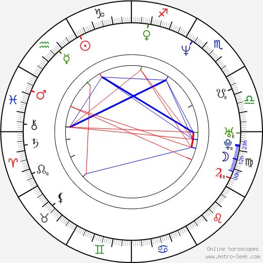 Olga Sékulic birth chart, Olga Sékulic astro natal horoscope, astrology