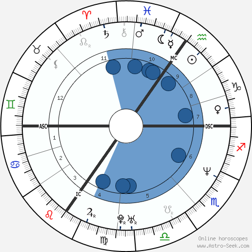 Patrick Stevens horoscope, astrology, sign, zodiac, date of birth, instagram
