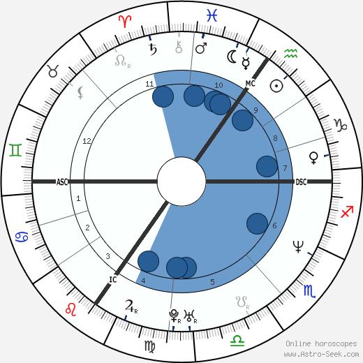 Patrick Stevens wikipedia, horoscope, astrology, instagram