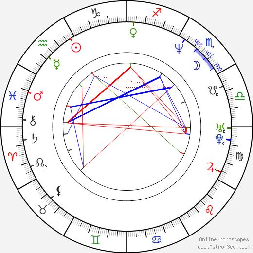 Petr Korda astro natal birth chart, Petr Korda horoscope, astrology