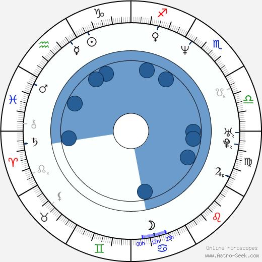 R. Brandon Johnson wikipedia, horoscope, astrology, instagram