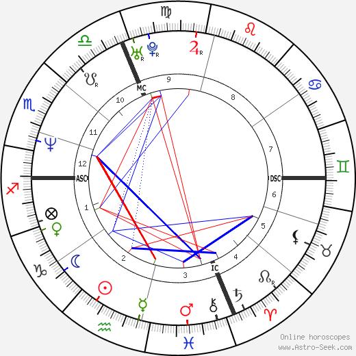 Сара Маклахлан Sarah McLachlan день рождения гороскоп, Sarah McLachlan Натальная карта онлайн