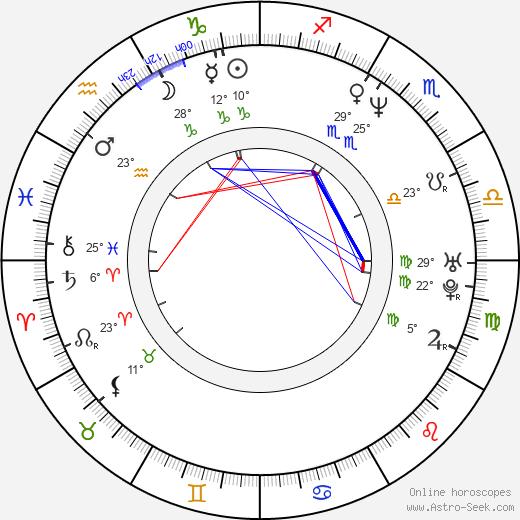 Sergej Fedyshyn birth chart, biography, wikipedia 2019, 2020