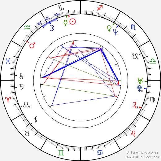 Sergej Fedyshyn birth chart, Sergej Fedyshyn astro natal horoscope, astrology