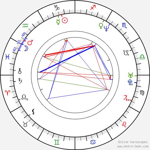 Шеннон Стерджес Shannon Sturges день рождения гороскоп, Shannon Sturges Натальная карта онлайн