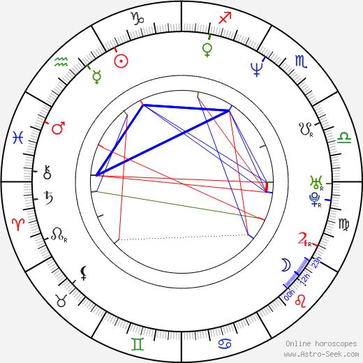 Sofia Shinas birth chart, Sofia Shinas astro natal horoscope, astrology