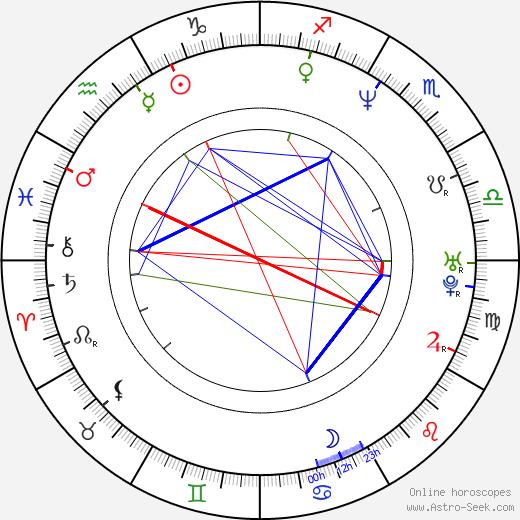 Tom Murphy birth chart, Tom Murphy astro natal horoscope, astrology