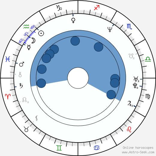 Tony Maudsley wikipedia, horoscope, astrology, instagram