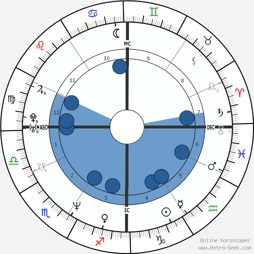 Traci Bingham wikipedia, horoscope, astrology, instagram
