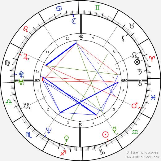 Трейси Бингэм Traci Bingham день рождения гороскоп, Traci Bingham Натальная карта онлайн