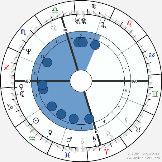 Tracy Lawrence wikipedia, horoscope, astrology, instagram
