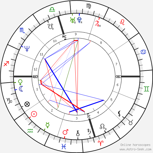 Tracy Lawrence astro natal birth chart, Tracy Lawrence horoscope, astrology