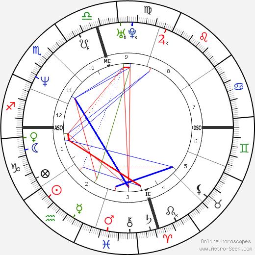 Tracy Lawrence день рождения гороскоп, Tracy Lawrence Натальная карта онлайн