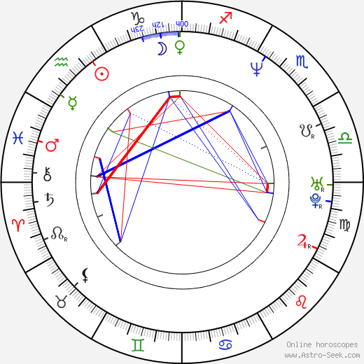 Tricky astro natal birth chart, Tricky horoscope, astrology