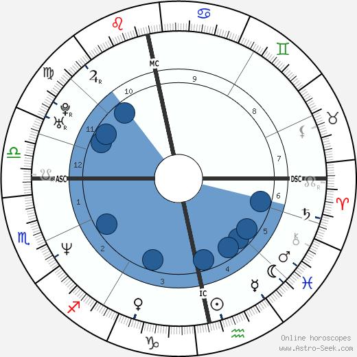 Ulrica Messing wikipedia, horoscope, astrology, instagram