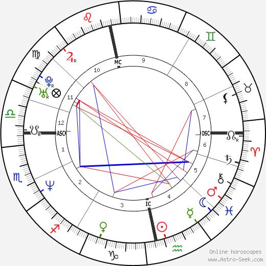 Ulrica Messing день рождения гороскоп, Ulrica Messing Натальная карта онлайн