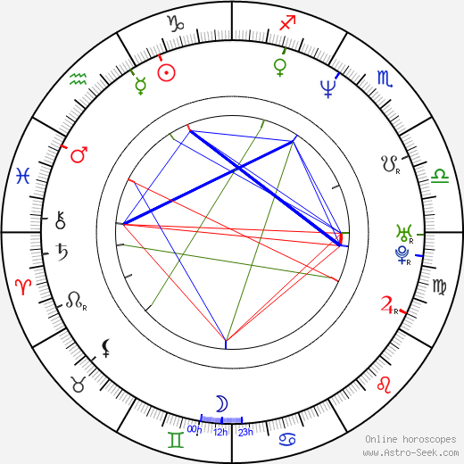 Vasily Serikov день рождения гороскоп, Vasily Serikov Натальная карта онлайн