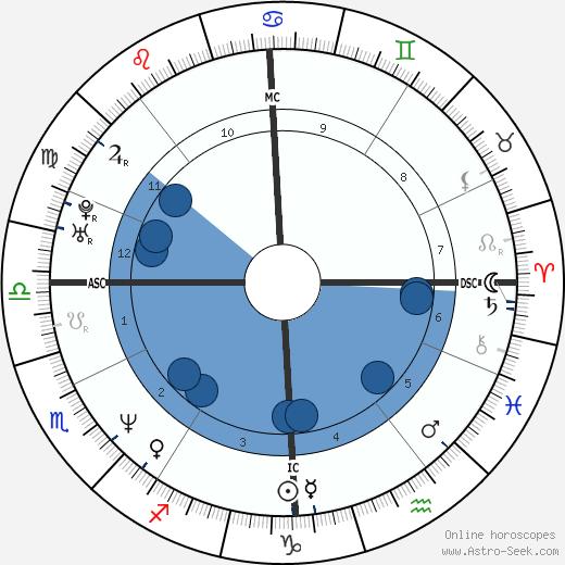 Vladimir Malakhov wikipedia, horoscope, astrology, instagram