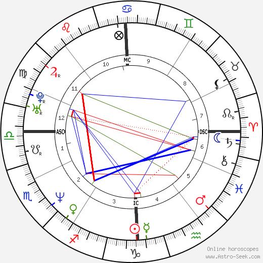 Vladimir Malakhov astro natal birth chart, Vladimir Malakhov horoscope, astrology