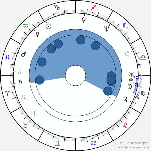 Whitfield Crane wikipedia, horoscope, astrology, instagram