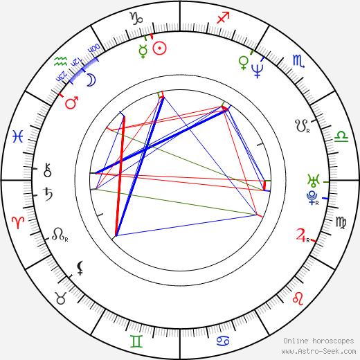 Zbigniew Stryj birth chart, Zbigniew Stryj astro natal horoscope, astrology