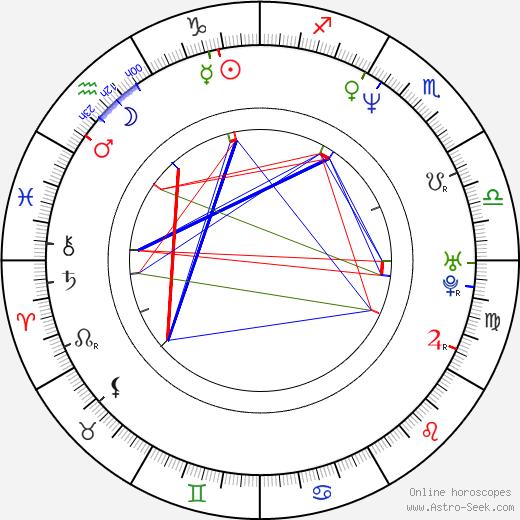 Züli Aladag tema natale, oroscopo, Züli Aladag oroscopi gratuiti, astrologia