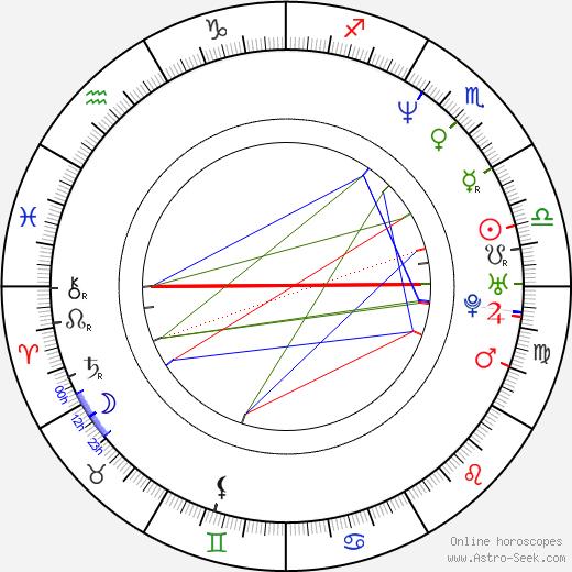 Akiko Ohku birth chart, Akiko Ohku astro natal horoscope, astrology