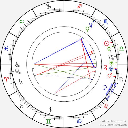 Alejandra Ávalos birth chart, Alejandra Ávalos astro natal horoscope, astrology