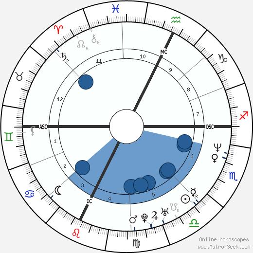 Allessandro Safina wikipedia, horoscope, astrology, instagram