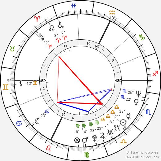 Allessandro Safina birth chart, biography, wikipedia 2018, 2019