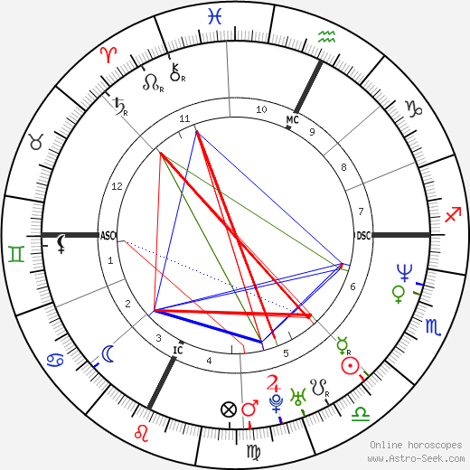 Allessandro Safina astro natal birth chart, Allessandro Safina horoscope, astrology