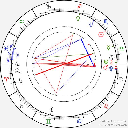 Antonio Davis tema natale, oroscopo, Antonio Davis oroscopi gratuiti, astrologia