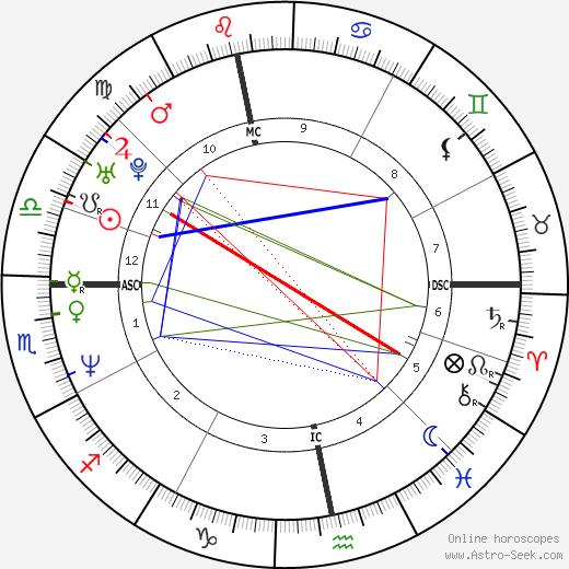 Beverly Allitt tema natale, oroscopo, Beverly Allitt oroscopi gratuiti, astrologia