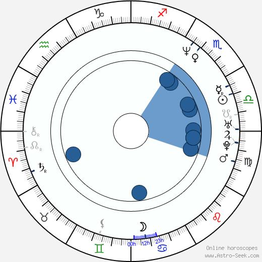 Carlos Marín wikipedia, horoscope, astrology, instagram