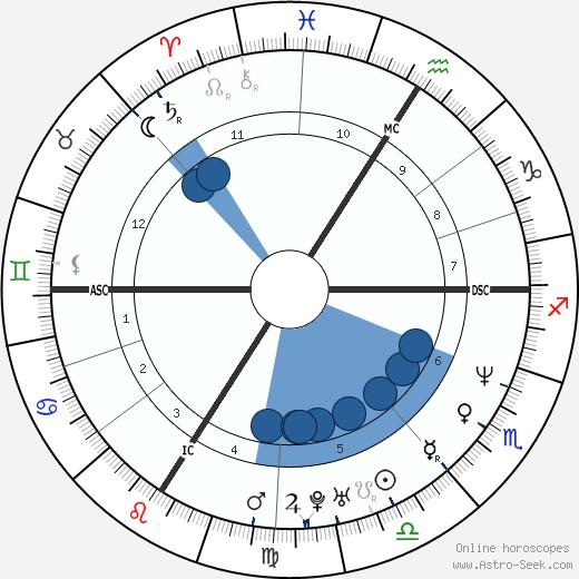 Celine Rambaud wikipedia, horoscope, astrology, instagram