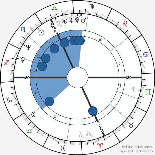 Christine Barbuto wikipedia, horoscope, astrology, instagram