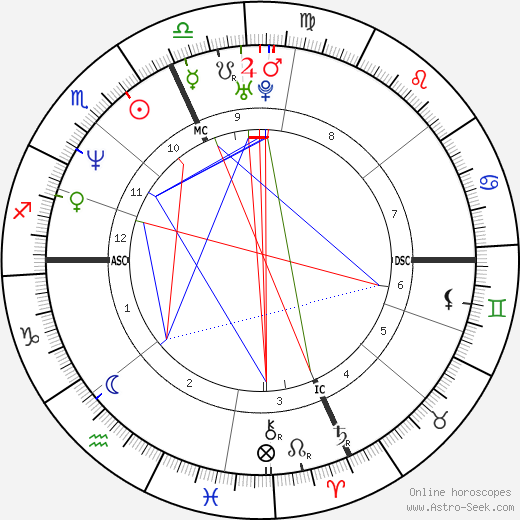 Christine Barbuto birth chart, Christine Barbuto astro natal horoscope, astrology